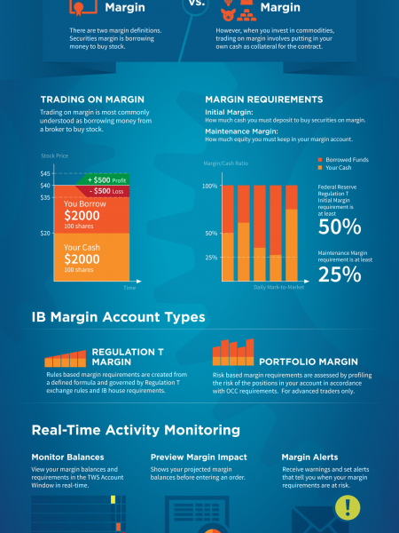 Margin Trading: What is Buying on Margin? Infographic