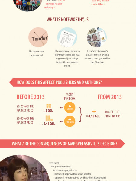 Free textbooks for the benefits of students or garnering voters? Infographic