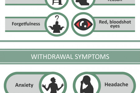 Marijuana Addiction: Signs and Symptoms | Drug Recovery Rehab Infographic