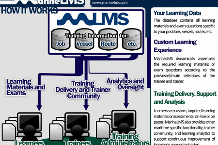 Marine MLS: How it Works Infographic