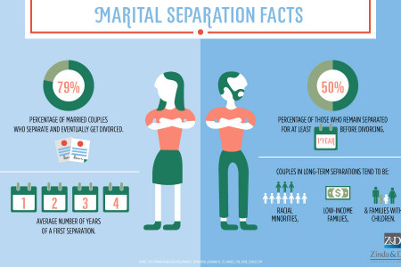 Marital Separation Facts Infographic