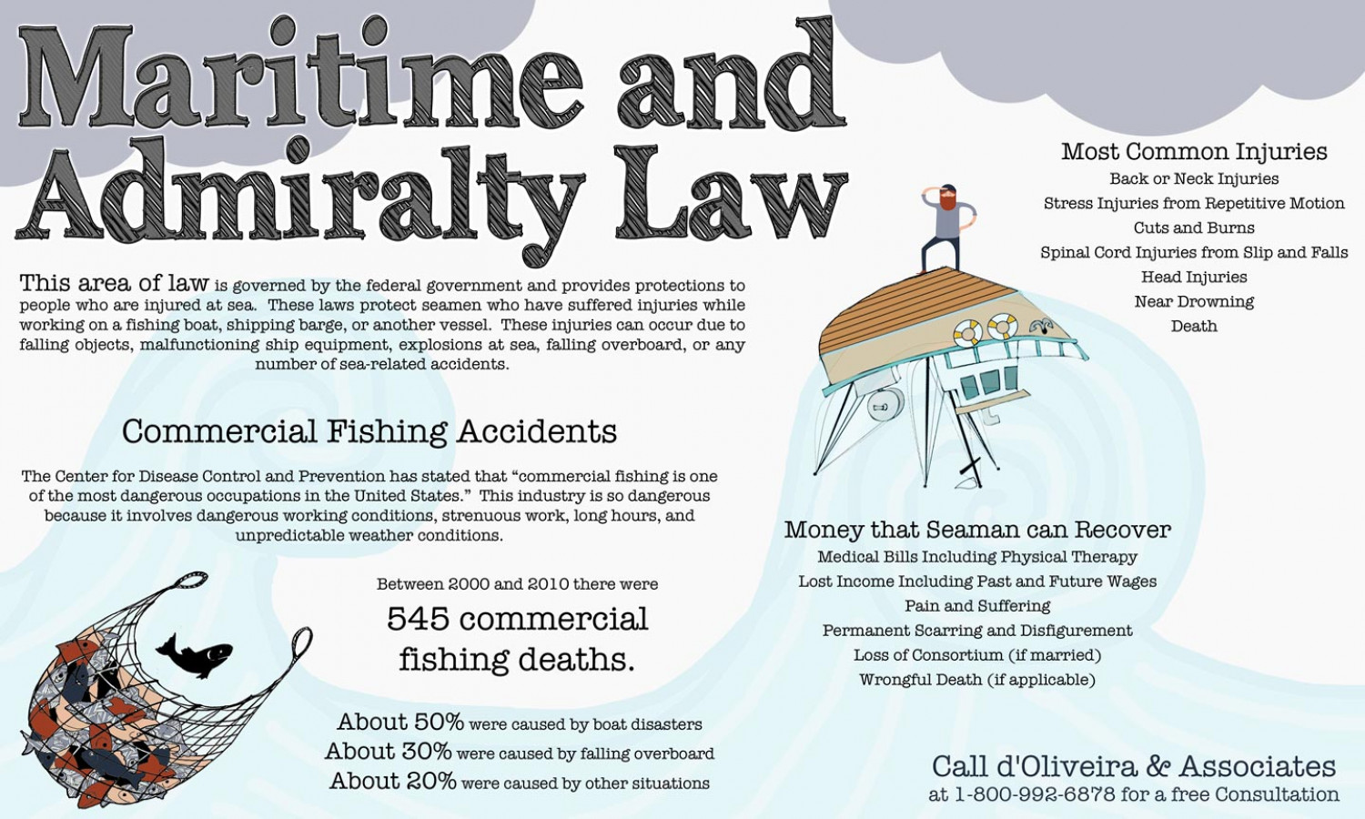 Maritime And Admiralty Law Infographic