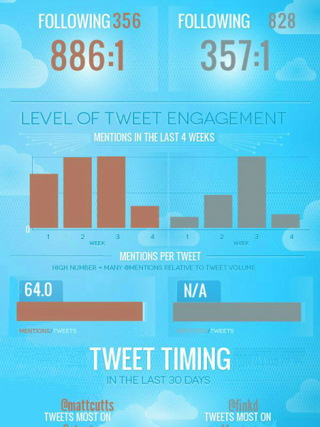 The Twitter Account Showdown: Mark Zuckerberg Vs ‎Matt Cutts Infographic