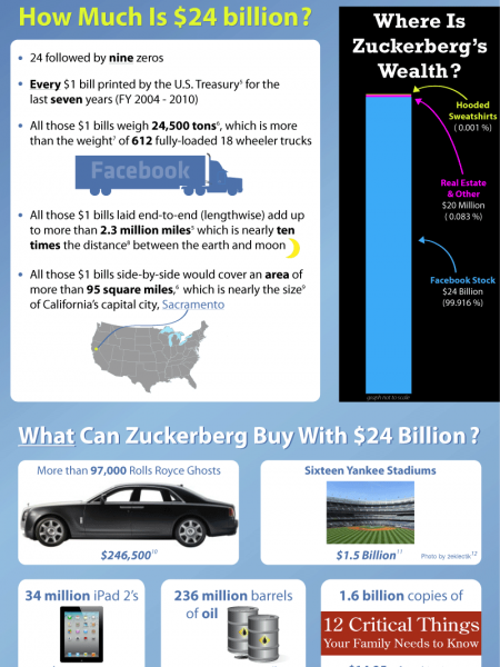 Mark Zuckerberg's Facebook Billions Infographic