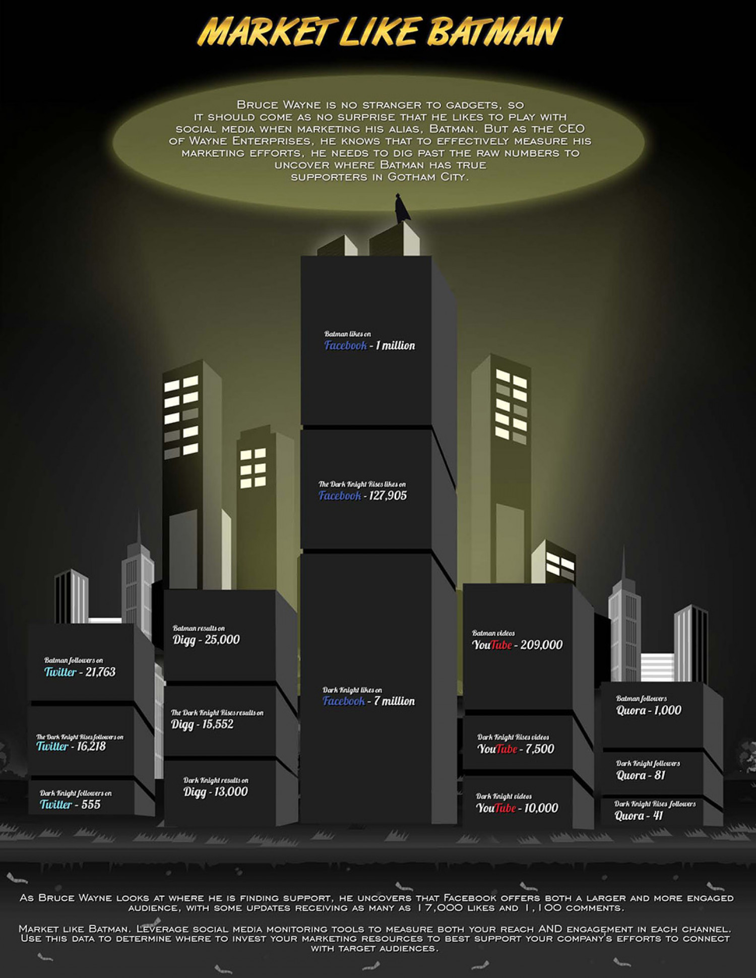 Market Like Batman Infographic