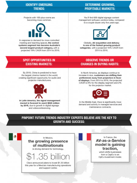 Market Research Make Sense of Big Data Infographic