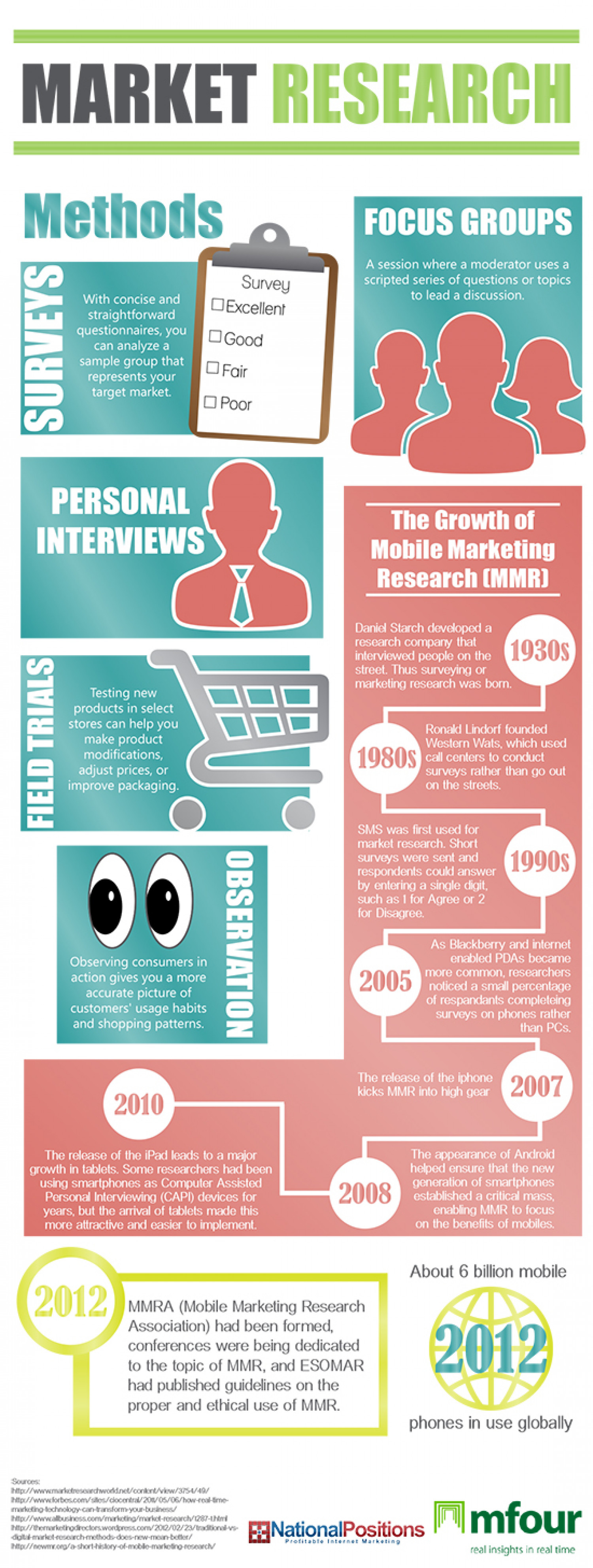 Market Research Methods Infographic