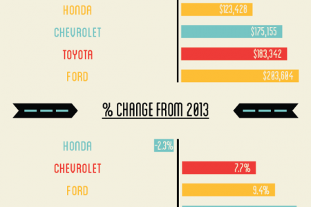 Market Share by Automaker Infographic