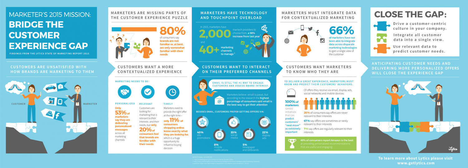 Marketers & the Dreaded Customer Experience Gap Infographic