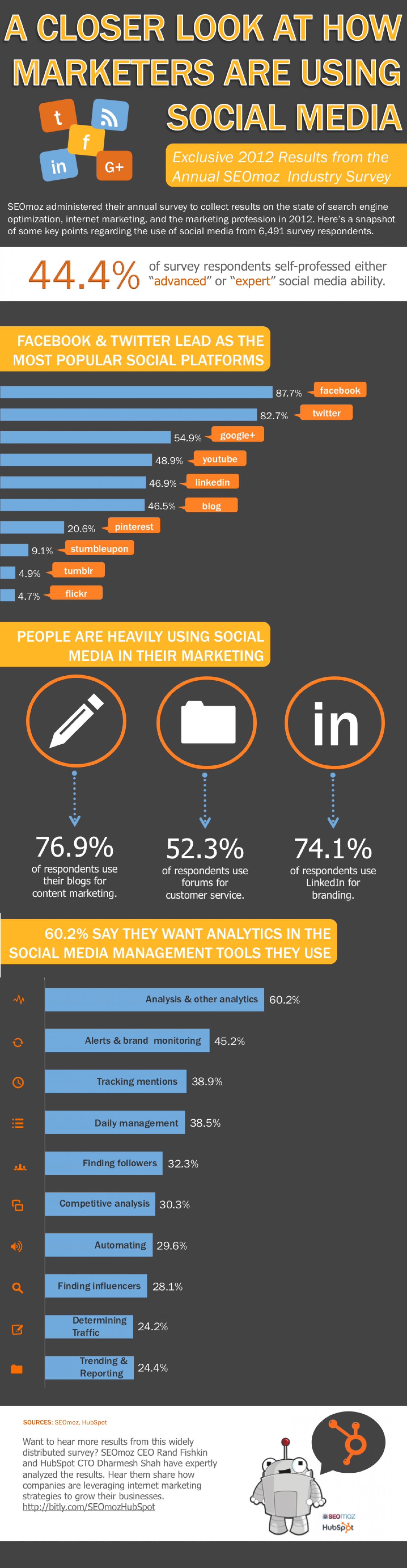 Marketers Are Using Social Media Infographic