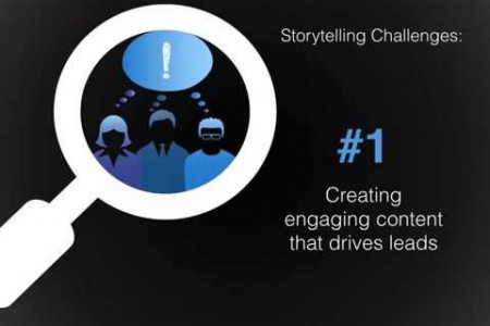 Marketers: Storytellers or Scientists?  Infographic