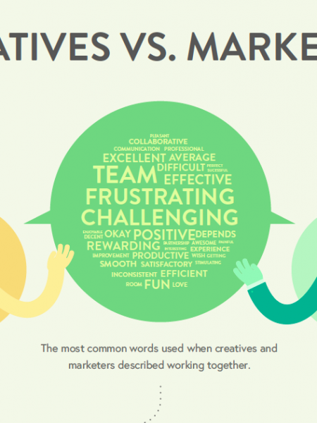 Marketers vs Creatives: Communication Breakdown Infographic
