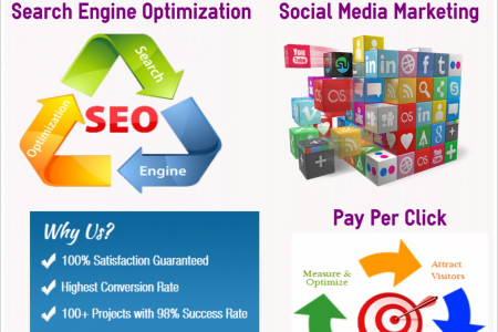 Marketing Aide Provide Low-Cost SEO Services – Big Results Guaranteed Infographic
