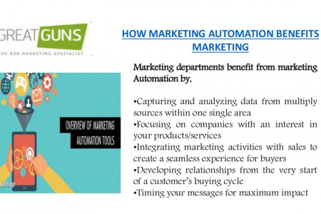 MARKETING AUTOMATION BENEFITS Infographic