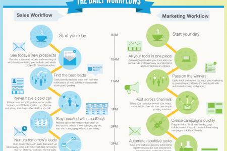 Marketing Automation: Sales or Marketing Tool?  Infographic