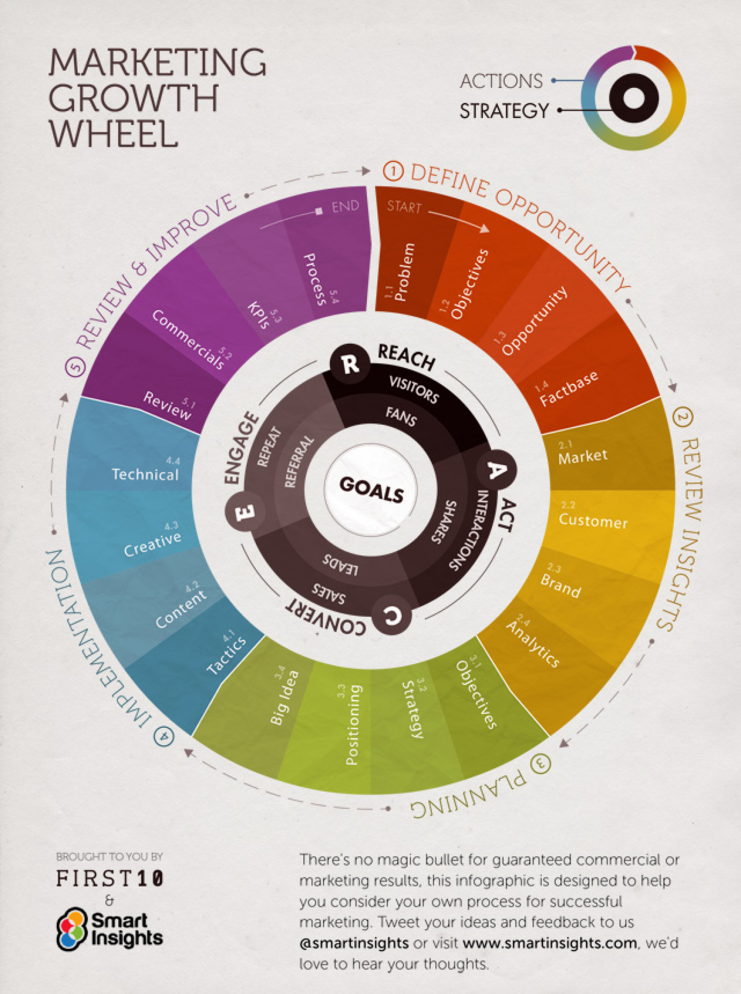 Marketing Growth Wheel Infographic