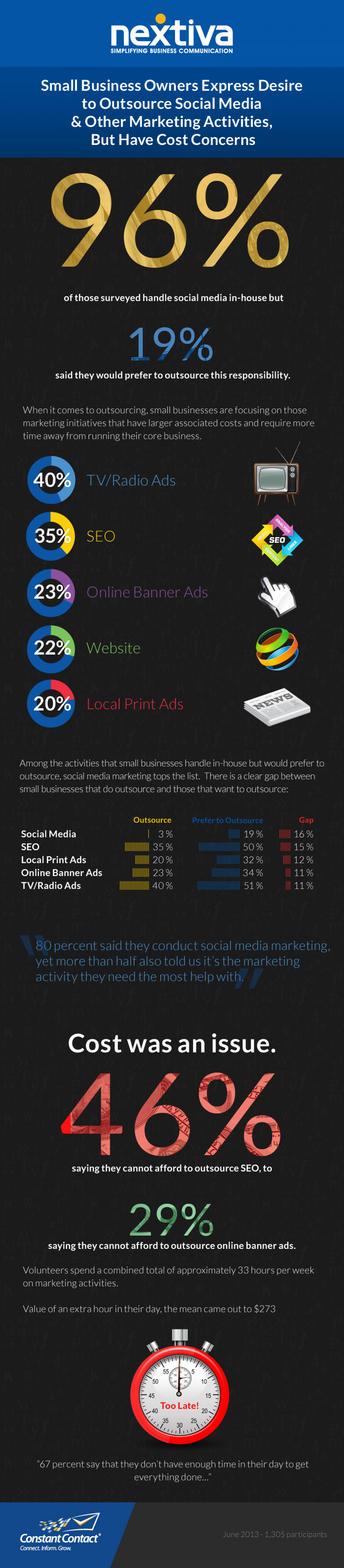 Marketing: In House VS. Outsourcing Infographic