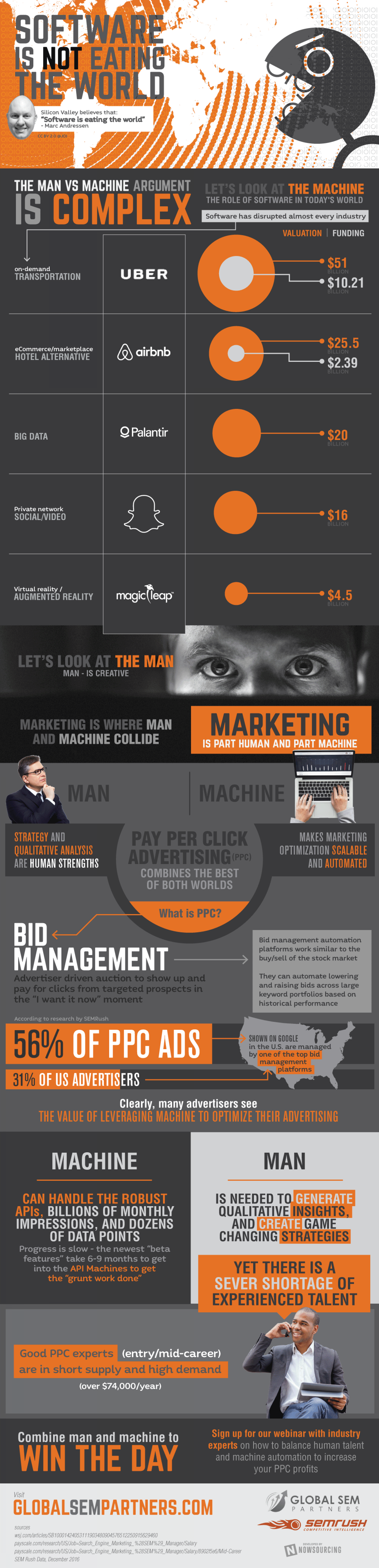 Marketing Is Part Machine And Part Human Infographic
