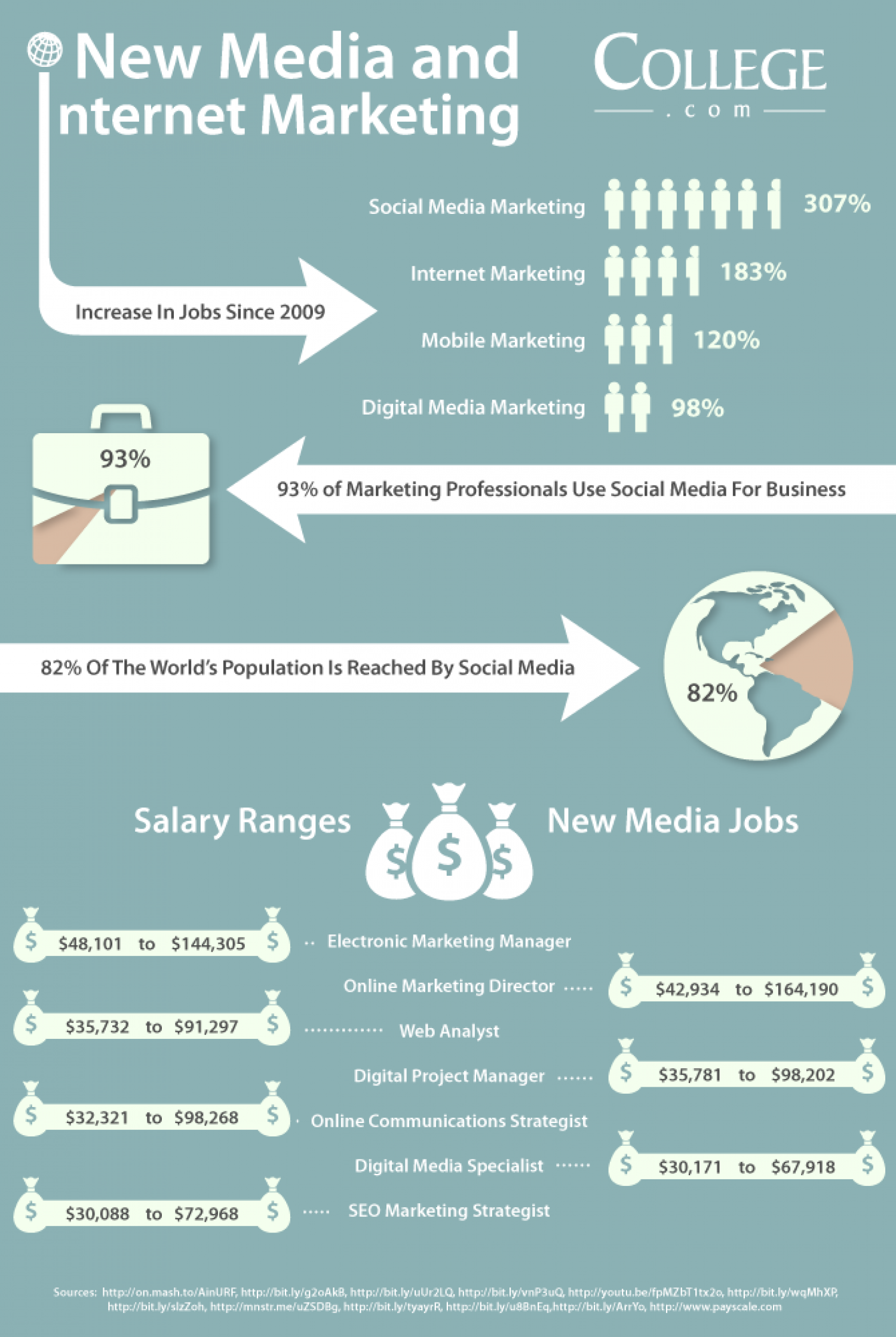 Marketing Jobs in New Media Infographic