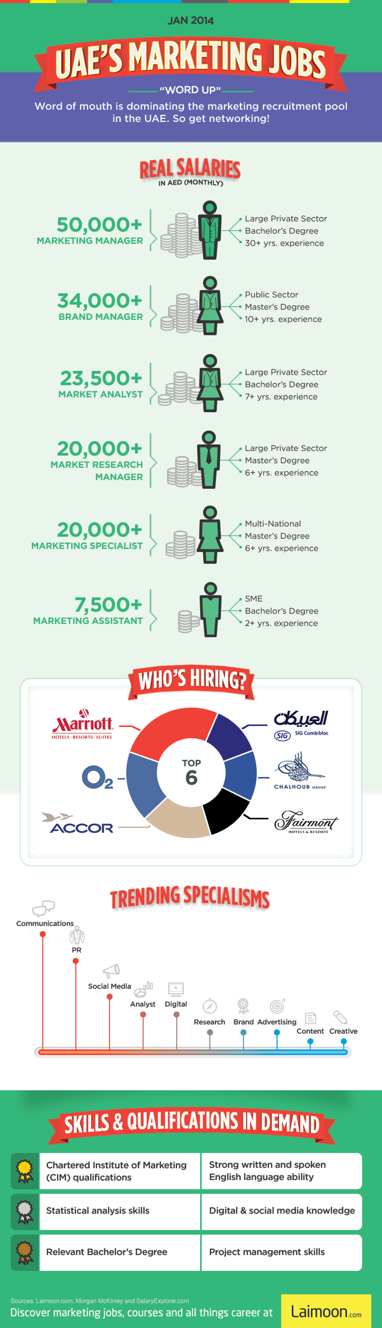 UAE's Marketing Jobs Infographic