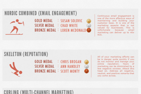 Marketing Olympics 2014 Infographic