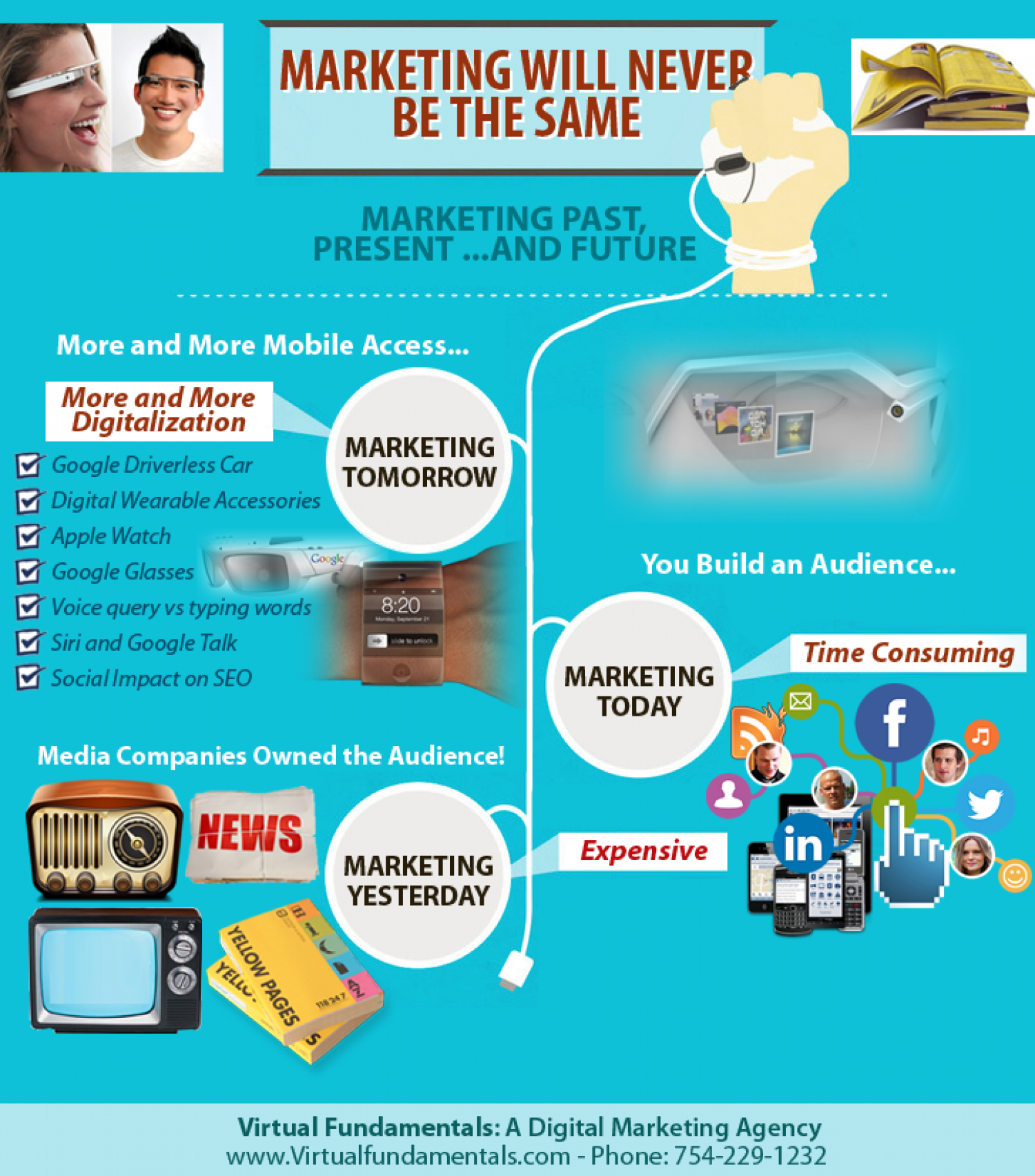 Marketing Past, Present and Future Infographic