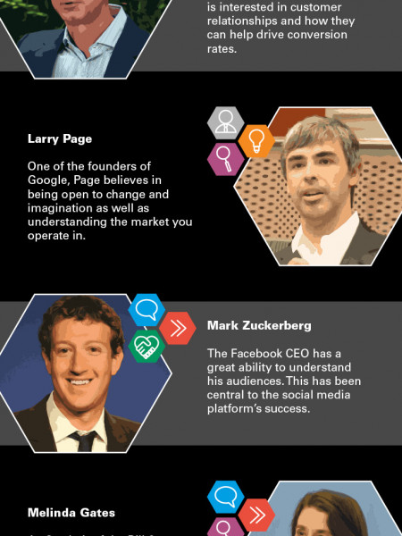 Marketing Personality Types Infographic