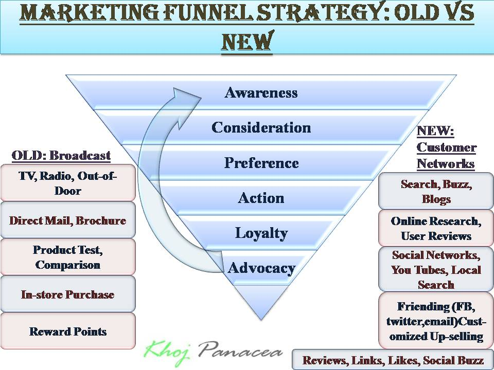marketing strategies of the mass market chocolate industry essay Mass marketing:- mass marketing is a market strategy in which firm or industry treat market with single offer or one strategy in this marketing term wide.