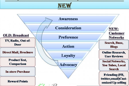 Marketing Strategy Funnel: Old vs New Infographic