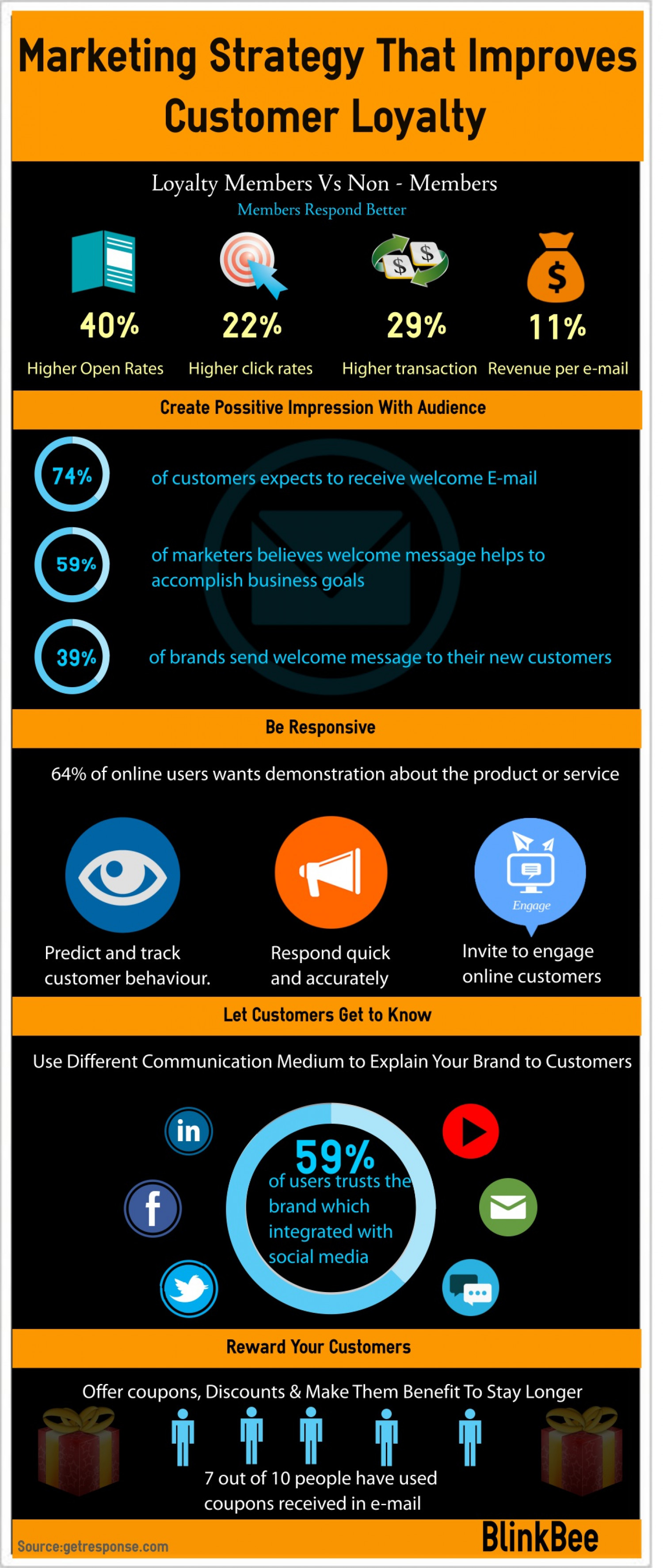 Marketing Strategy That Improves Customer Loyalty Infographic