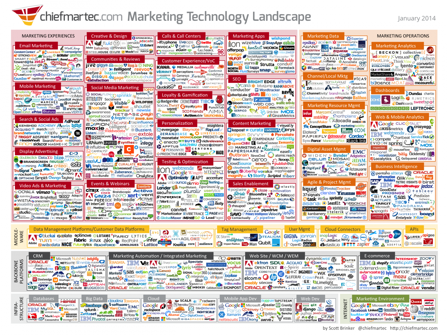 Marketing Technology Landscape 2014 Infographic
