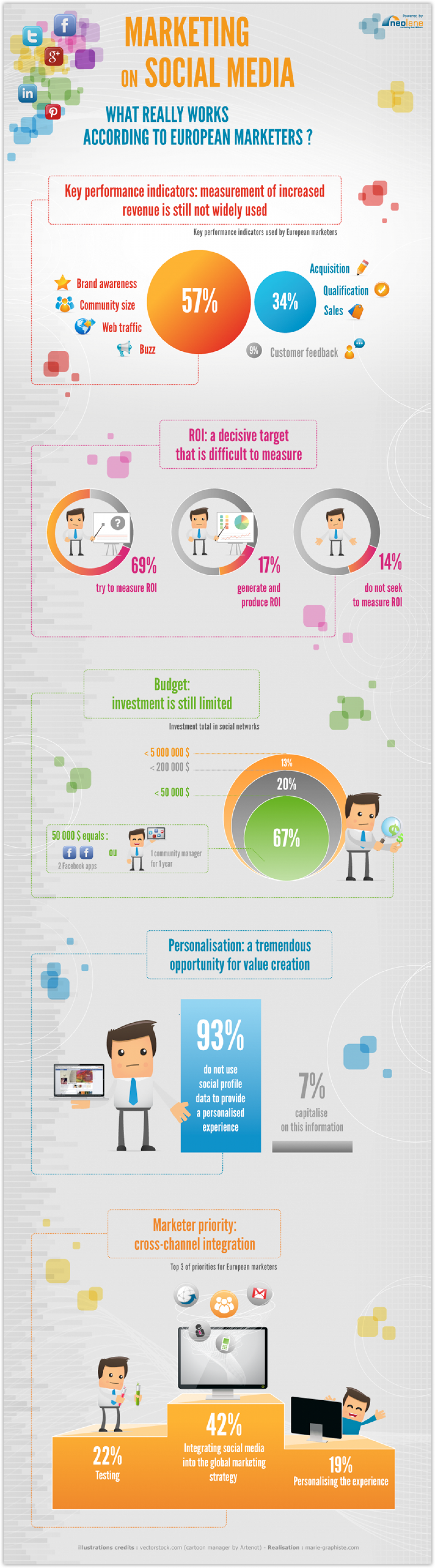 Marketing With Social Media Infographic