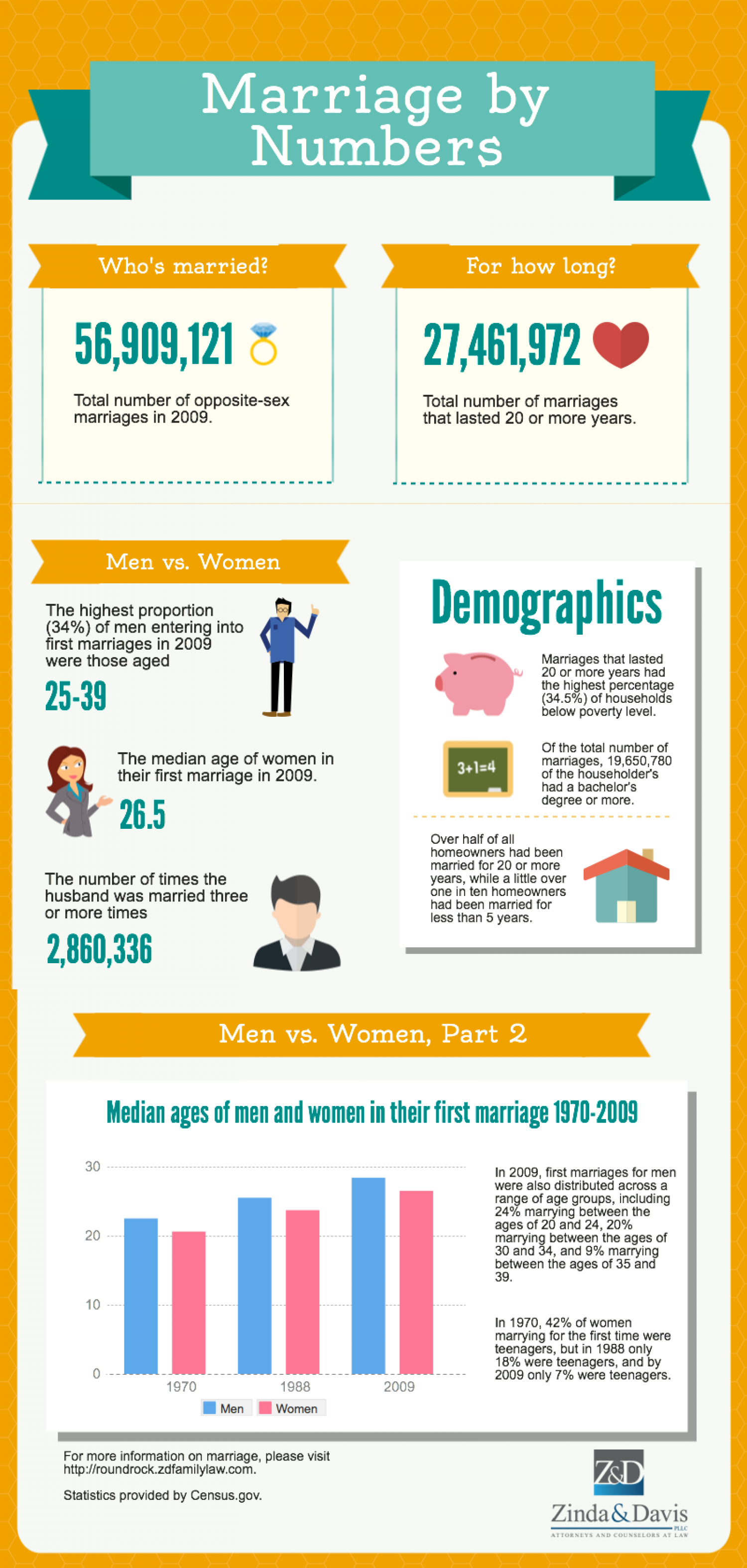 Marriage by Numbers Infographic