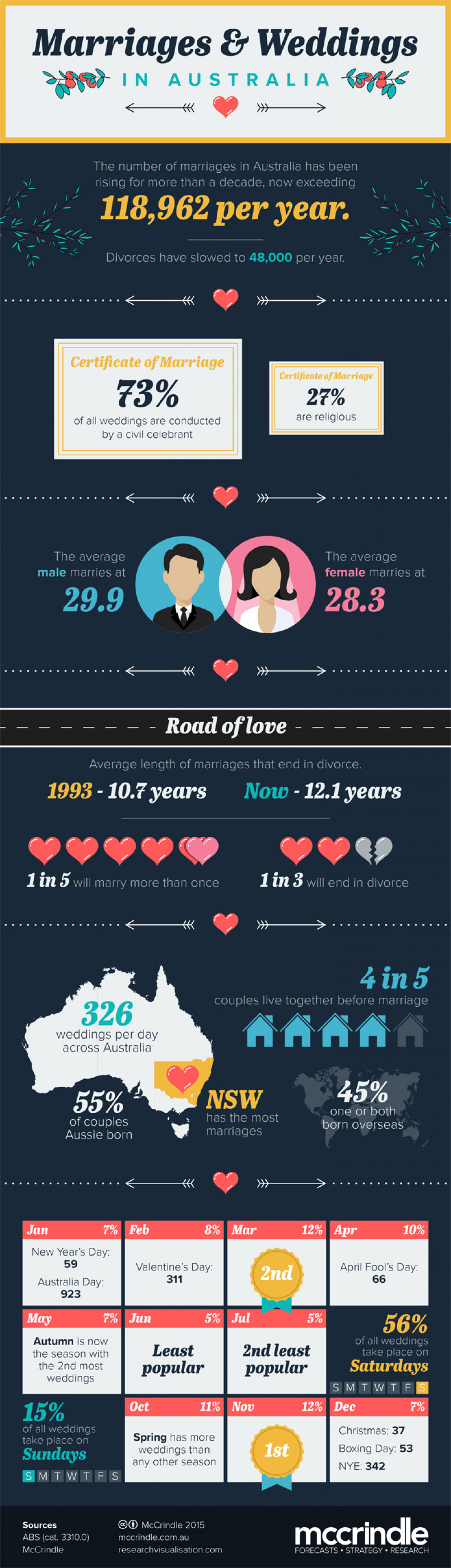 Marriages and Weddings in Australia Infographic