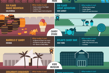 Marriott: East versus West coast Infographic