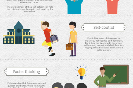 Martial Arts for Anti-Bullying Infographic