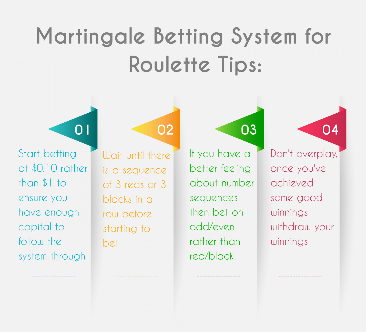 Martingale Betting System for Roulette Infographic