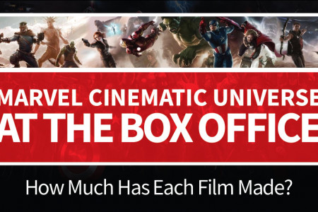 Marvel Cinematic Universe At The Box Office Infographic
