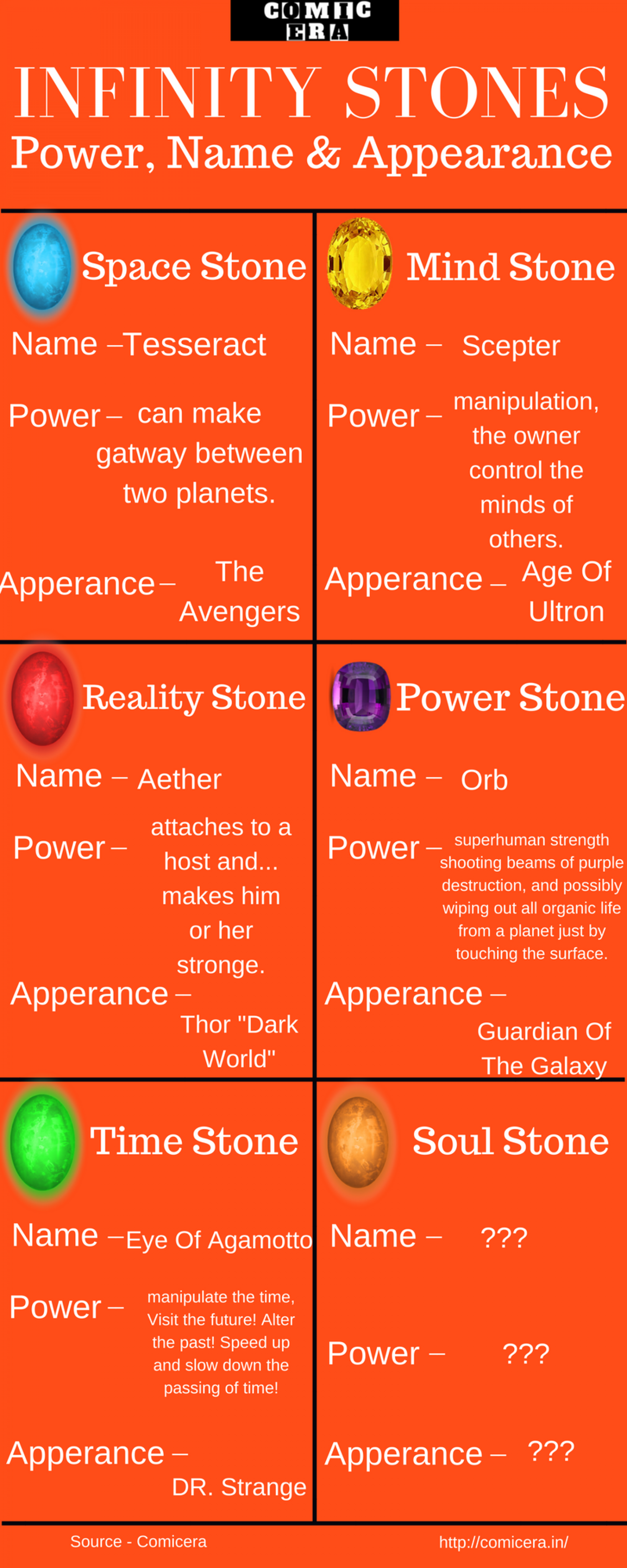 Marvel Super Hero Forums - Infinity Stone Story Infographic