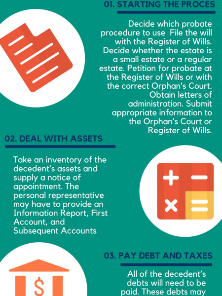 Maryland Foreclosure Process Infographic