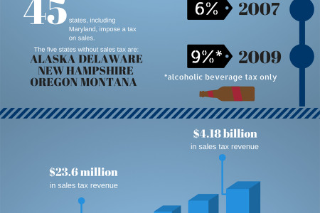 Maryland Sales Tax Infographic
