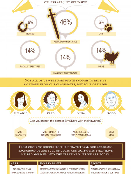 Mascots, Yearbooks & BatesMeron School Spirit Infographic