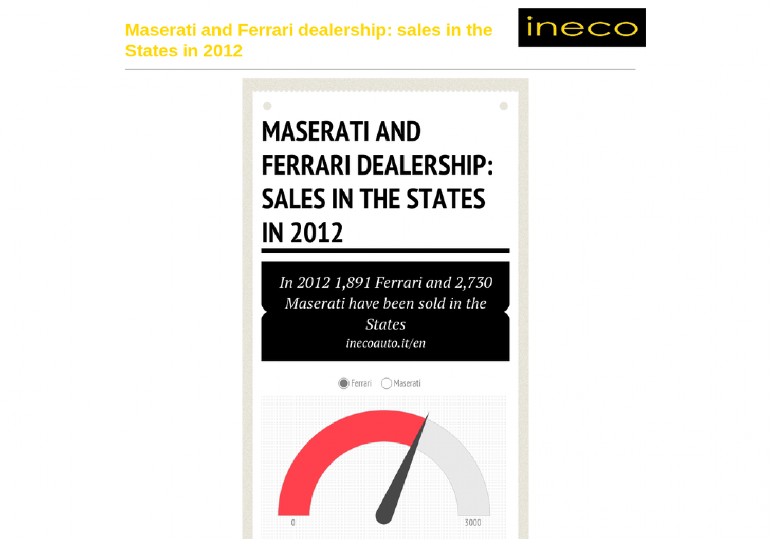 Maserati and Ferrari dealership: sales in the States in 2012 Infographic