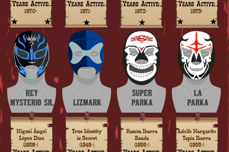 Masks of Legend: The Most Iconic Masked Luchadores in Mexican Wrestling Infographic