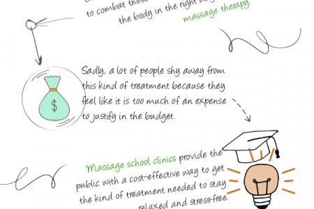Massage Clinics Offer Quality Massages at Affordable Prices Infographic