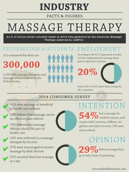Massage Therapy Industry Facts and Figures Infographic