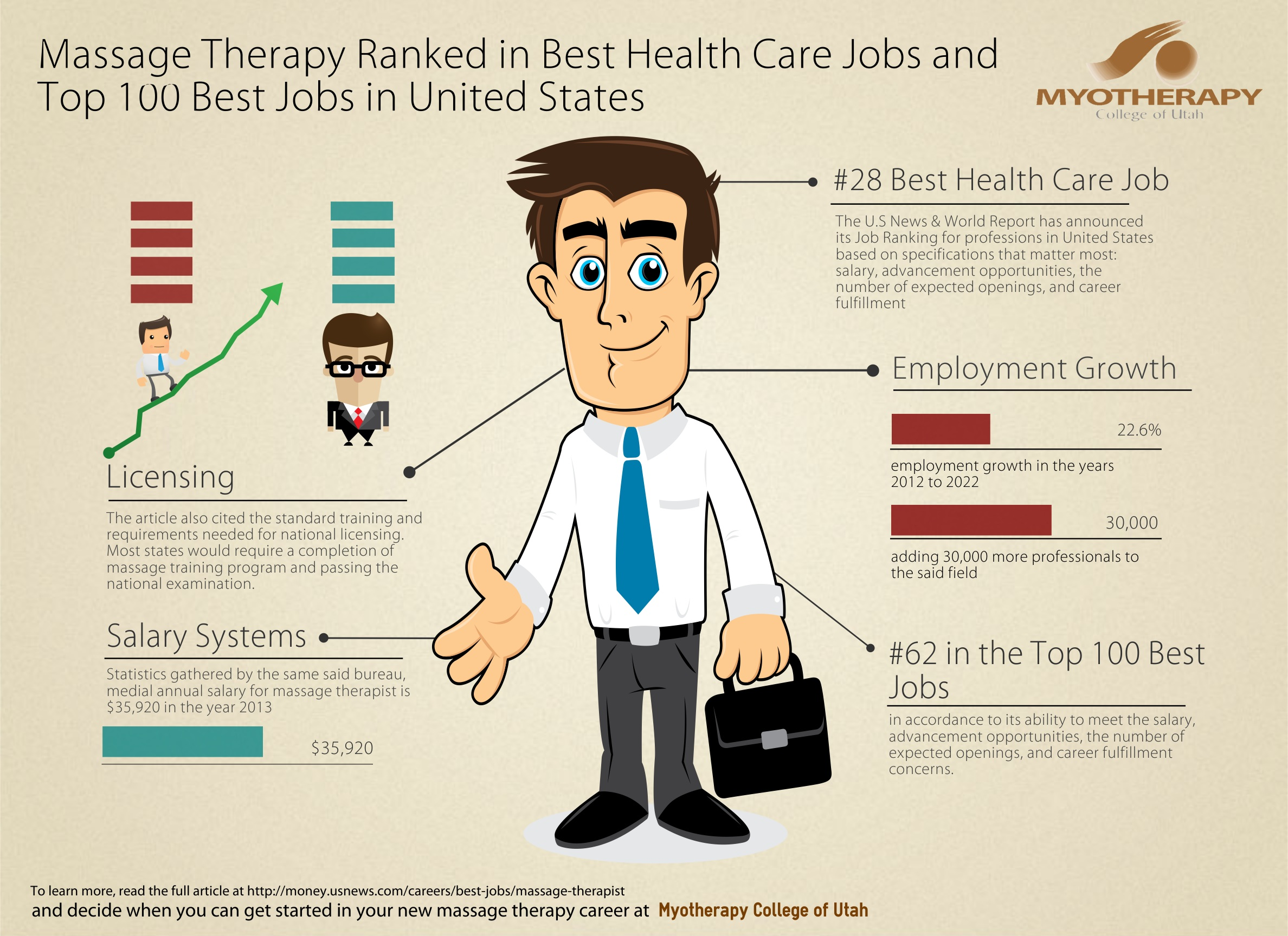 Mage Therapy Ranked In Best Health Care Jobs And Top 100 United States Visual Ly