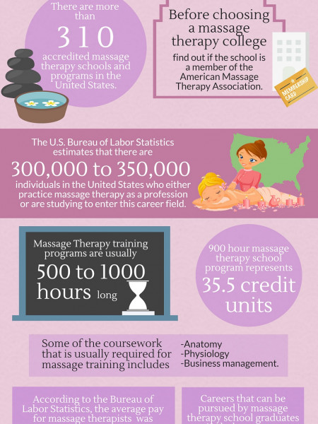 Massage Therapy Schools Infographic Infographic