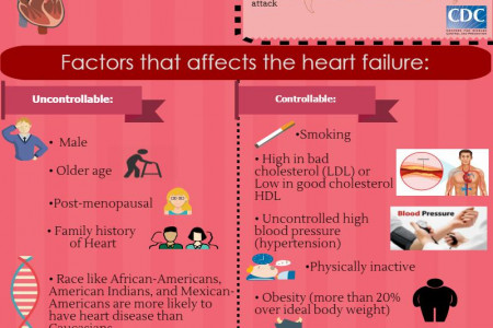 Massage Tutor Celebrates American Heart Month: Massage therapy + Happy heart = Happy Life  Infographic