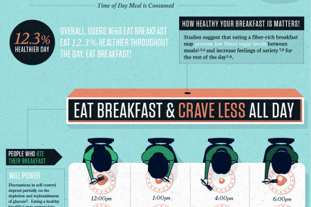 Massive Health - When We Eat Infographic